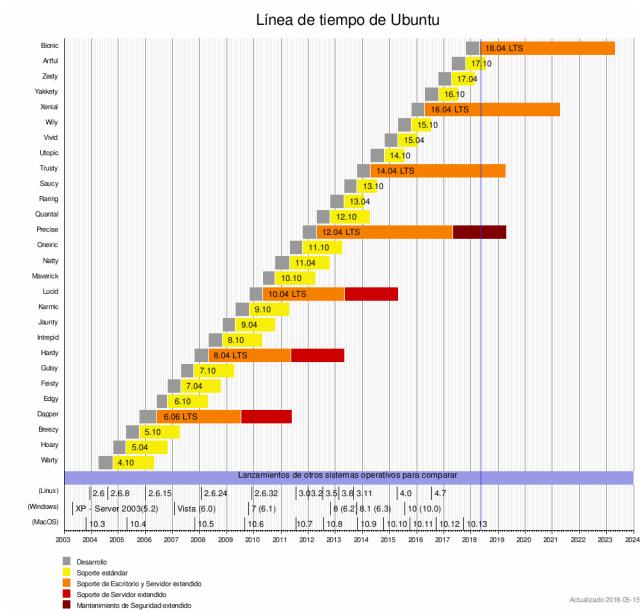 versiones-de-ubuntu