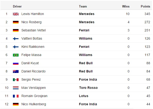 F1 Drivers Championship Table After Mexico Grand Prix