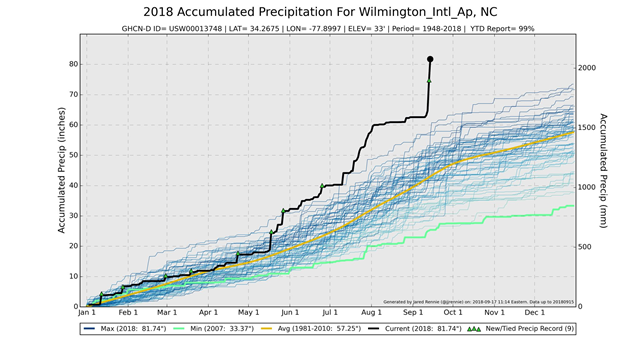 "Time series for Wilmington, NC accumulated precipitation, 17 September 2018. Data has a 1-2 day lag here. Over 80"" so far, has surpassed previous record. Graphic: Jared Rennie"