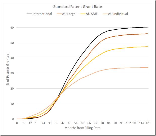 Standard Grant Rate