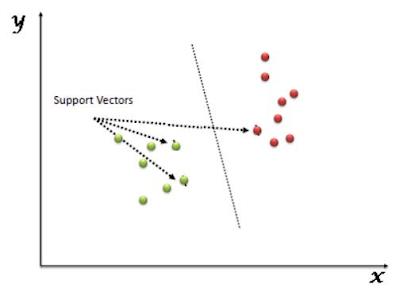 Langkah Algoritma SVM dan Klasifikasi Gambar Dengan Support Vector Machine (SVM)