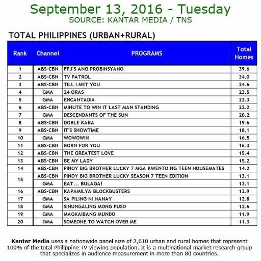 Kantar Media National TV Ratings - Sept. 13, 2016