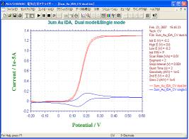 3 μm Au IDA電極でデュアルモードとシングルモードCV測定の比較