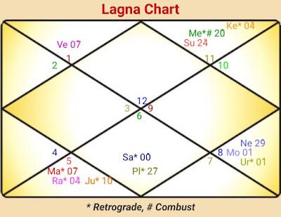 Foreign Settlement Horoscope