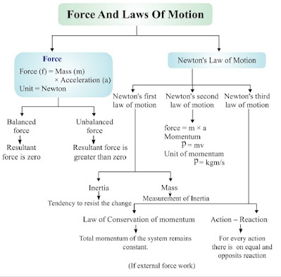 9th Class Science Notes in English chapter 9 Forces and Laws of Motion