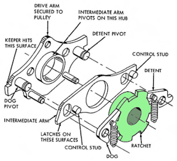 Diagram of the card reader's ratchet clutch, from the service manual.