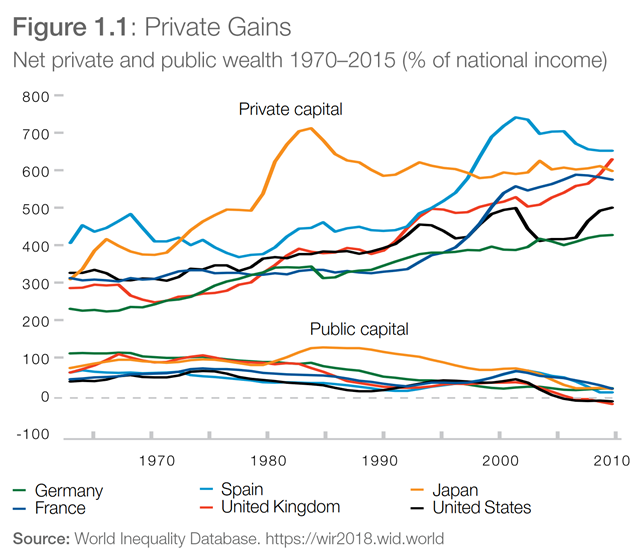 Net private and public wealth 1970–2015 (percent of national income) in Germany, France, Spain, the United Kingdom, Japan, and the United States. Data: World Inequality Database, https://wir2018.wid.world. Graphic: WEF