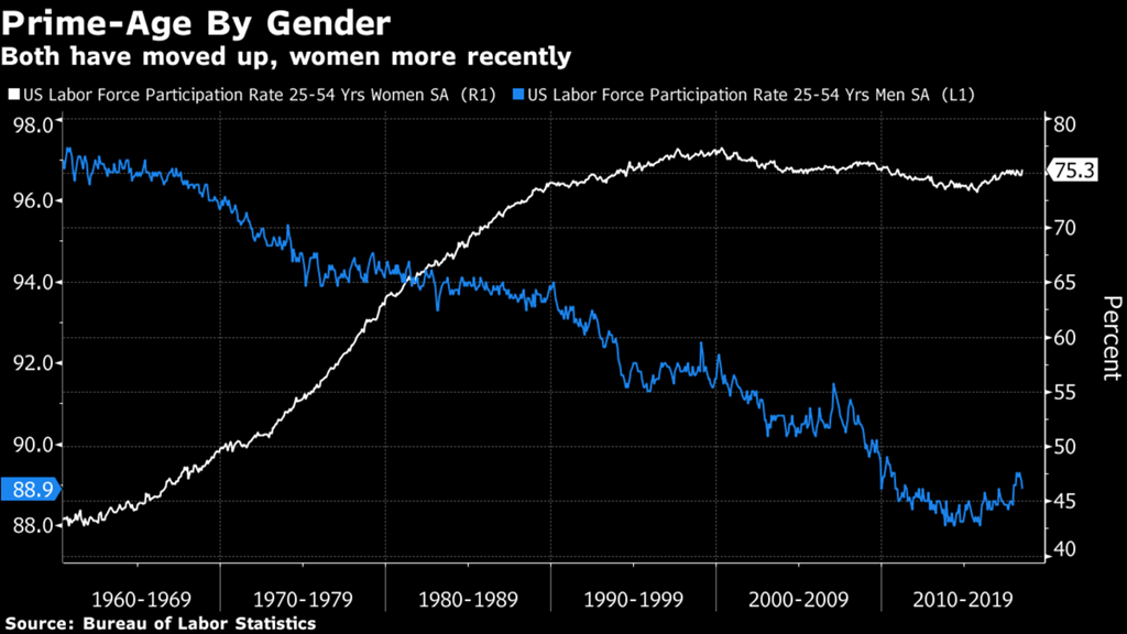 [men+women+labor+participation+rates%5B4%5D]