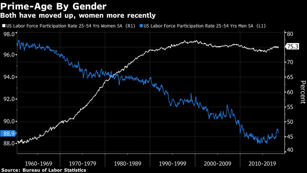 [men+women+labor+participation+rates%5B4%5D]