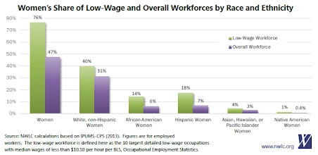 Photo: It seems like the low-wage workforce consist of a high percentage of females according to this feminist organization. A direct comparison between genders wages would therefore not make sense. As they have different jobs - for various reasons.  Do you think that part time work would on an average pay less?    (Sources: Wage gap, share of women by occupation, growth in annual average employment: Bureau of Labor Statistics (BLS), Current Population Survey, annual average data for 2009-2013. Wage gaps are based on median weekly earnings for full-time workers. Workforce demographics: NWLC calculations based on IPUMS-CPS (2013) for 2012. Classification of 10 largest occupations with median wages of less than $10.10 per hour: BLS, Occupational Employment Statistics. http://www.nwlc.org/our-blog/six-new-facts-why-we-must-raise-minimum-wage-and-advance-equal-pay )