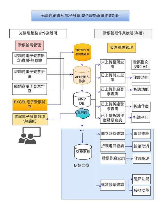 光陽經銷體系導入電子發票方案架構-1