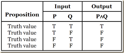 Agler conjunction t.table