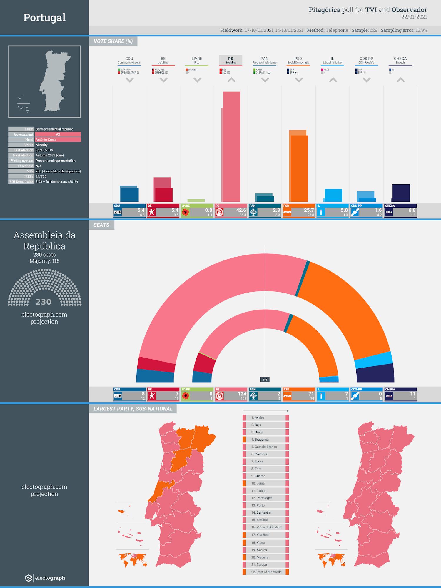 PORTUGAL: Pitagórica poll chart for TVI and Observador, 22 January 2021