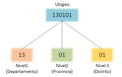 Ubigeo Perú
