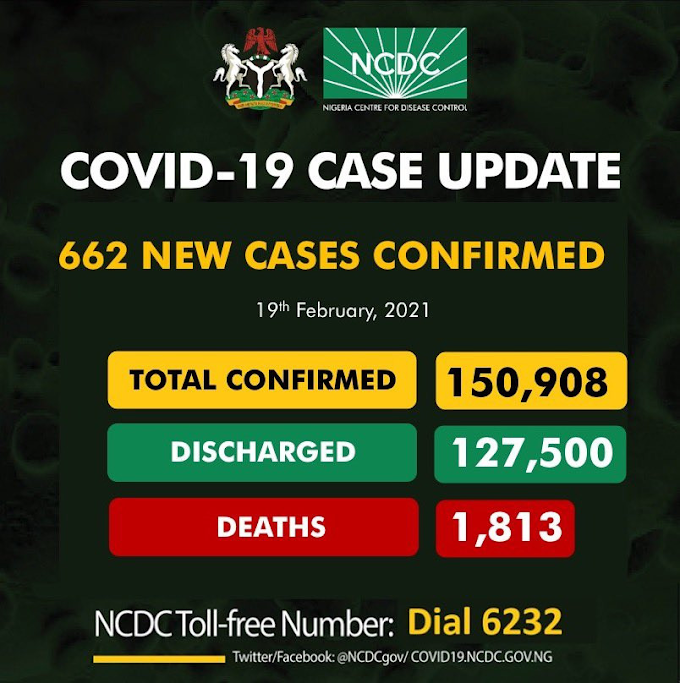 #COVID19: 662 New Cases Of Coronavirus Recorded In Nigeria
