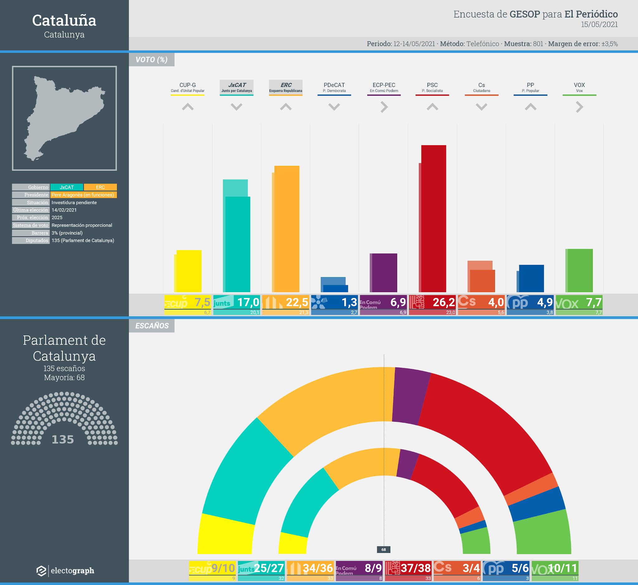 Gráfico de la encuesta para elecciones autonómicas en Cataluña realizada por GESOP para El Periódico, 15 de mayo de 2021