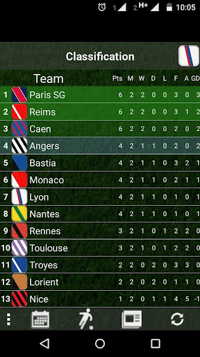 French League Table