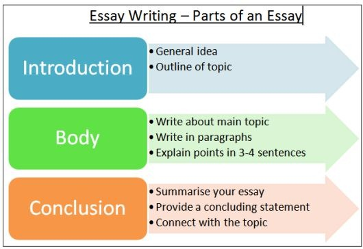 Writing a Three-Paragraph Essay