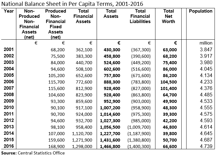 [Ireland+National+Balance+Sheet+per+capita+2016+Table%5B4%5D]