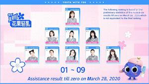 Peringkat Trainee AKB48 Team SH & SNH48 dari Hasil Vote Ketiga Qing Chun You Ni 2
