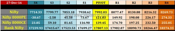 27 dec Nifty Banknifty future and options pivot levels