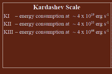 Kardashev Scale of Civilization Types