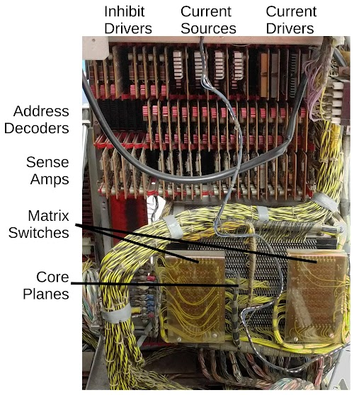 Inside the IBM 1401 computer, showing the key components of the core memory system.