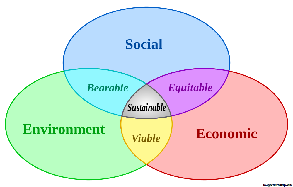 [Sustainable_development%5B8%5D]