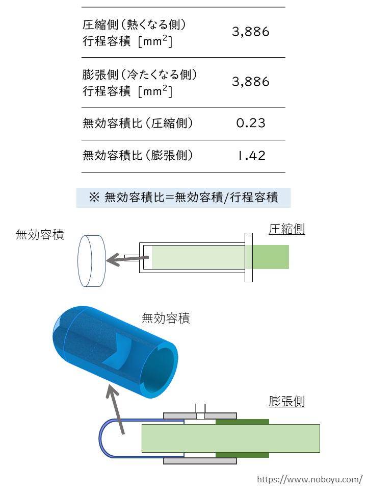 スターリング冷凍機実験の諸条件