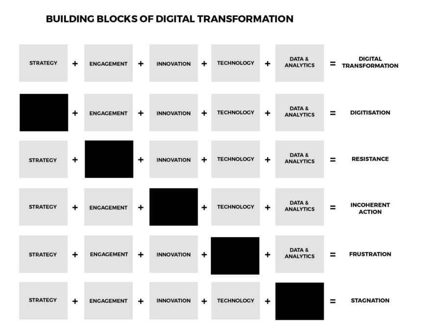 ionology  Digital Transformation