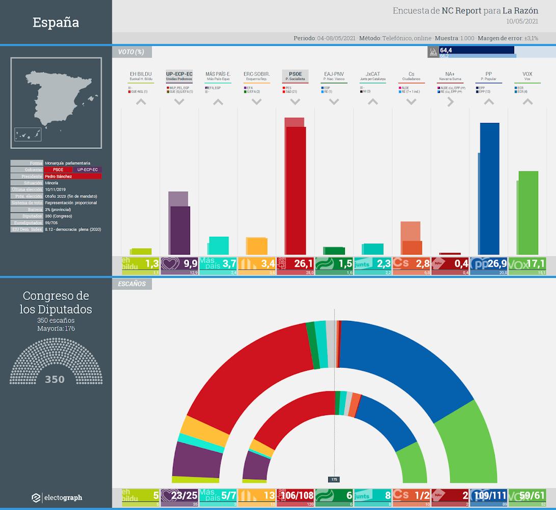 Gráfico de la encuesta para elecciones generales en España realizada por NC Report para La Razón, 10 de mayo de 2021