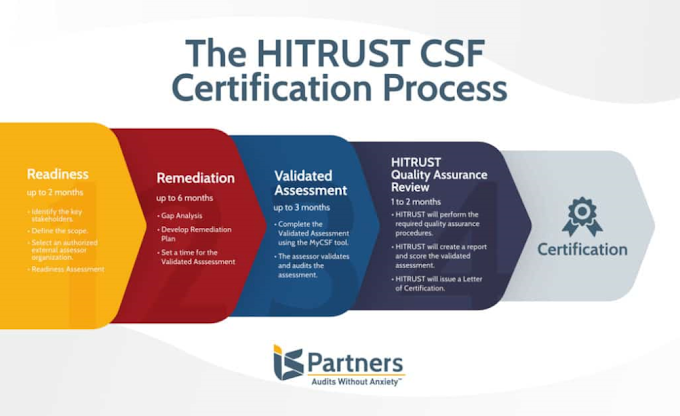 What Is Hitrust? A New Focus For Healthcare Security Management