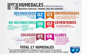 infografia_humedales_ReservaThomasVanDerHammen.jpg