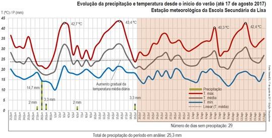 Evolução da precipitação e temperatura desde o início do verão (até 17 de agosto 2017)
