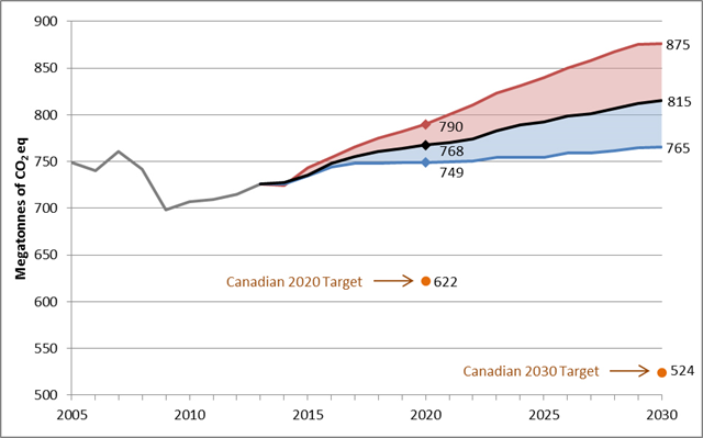 Canada carbon emissions projected to 2020 and 2030 (Mt CO2 eq). Graphic: Environment and Climate Change Canada