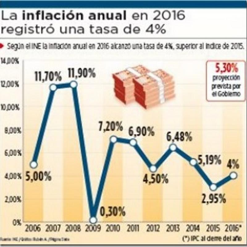 La inflación anual en 2016 llegó a 4%, inferior a la tasa proyectada