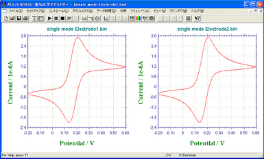IDA Electrode Au 3um CV Curves -- Single Mode