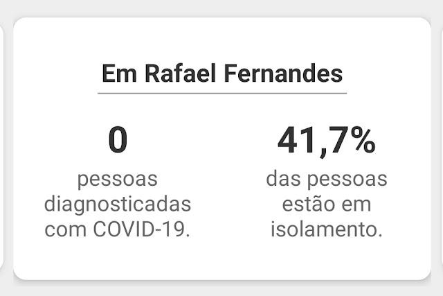 COVID-19: RAFAEL FERNANDES É CONSIDERADA ÁREA DE MÉDIO RISCO E TEM INDICE DE ISOLAMENTO DE 41,7%