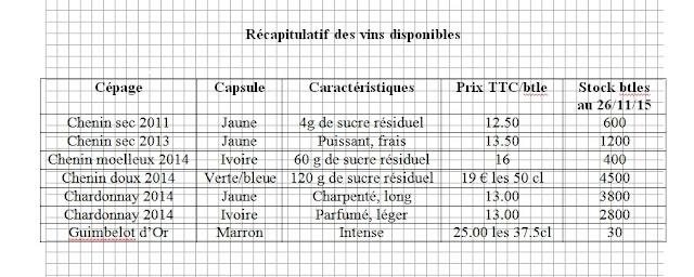 2015, dégustation comparative des chardonnay et chenin 2014 - 2015-11-21%2BGuimbelot%2Bd%25C3%25A9gustation%2Bcomparatve%2Bdes%2BChardonais%2Bet%2Bdes%2BChenins%2B2014.-350.jpg