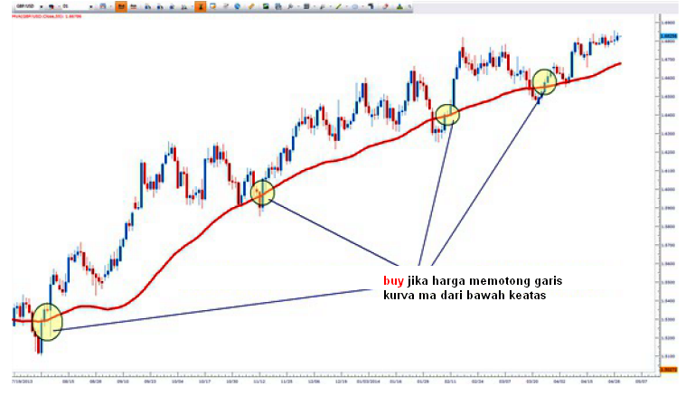 Belajar trading forex menggunakan moving average