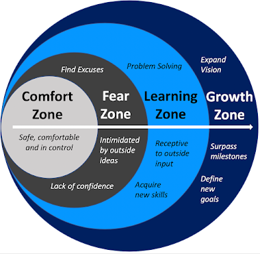 COMFORT ZONE FEAR ZONE LEARNING ZONE GROWTH ZONE