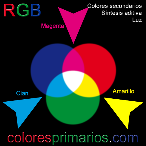 Colores secundarios luz de la síntesis aditiva RGB