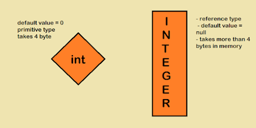 Difference between an int and Integer in Java? Example