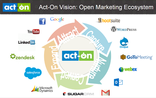 11 Marketing Automation Similar to Act-On.com 1