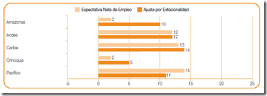 expectativa empleo region