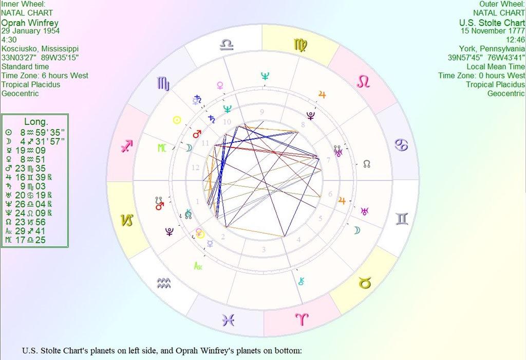 [Oprah+vs+US+Chart%5B3%5D]