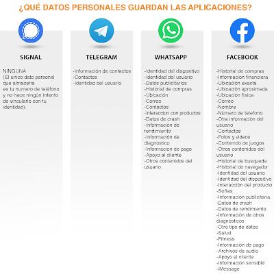 Datos de la apps