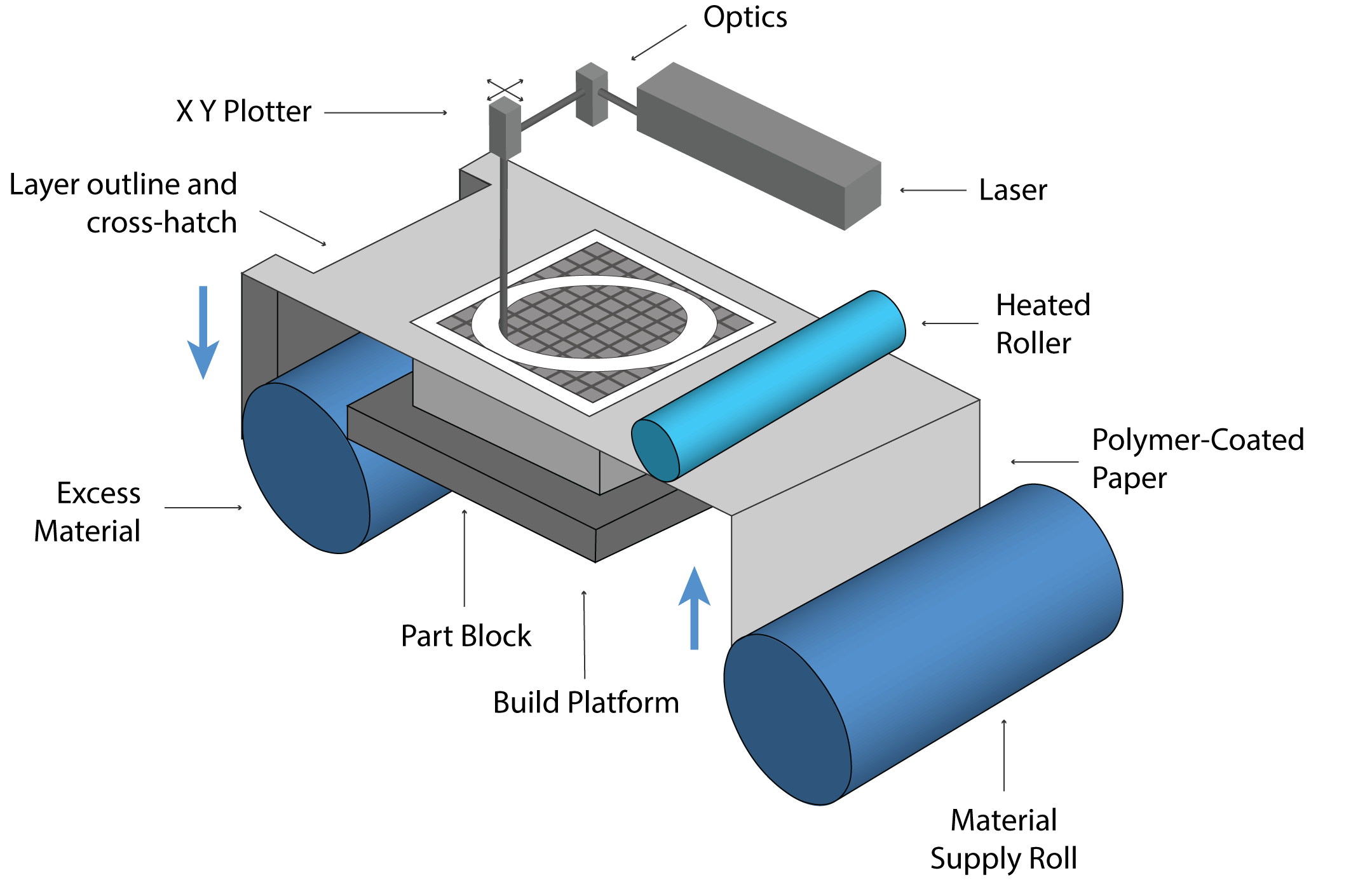 Sheet Lamination Overview