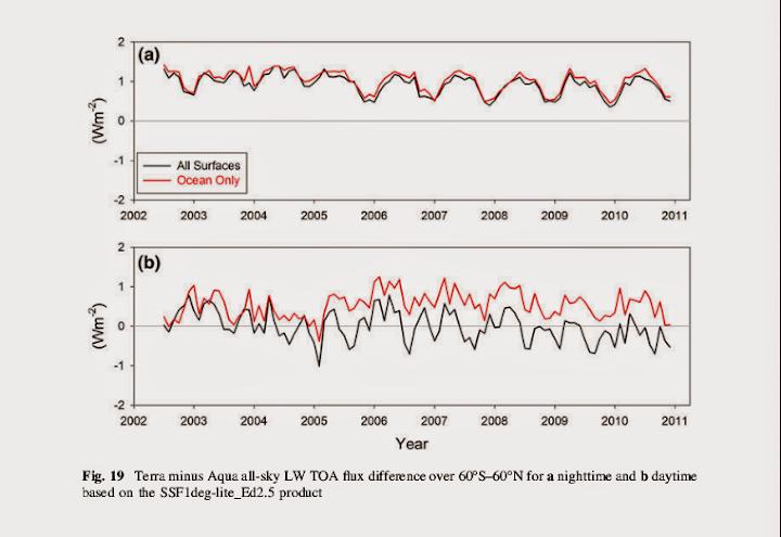 Mainstreaming Ecs 2 C Climate Etc