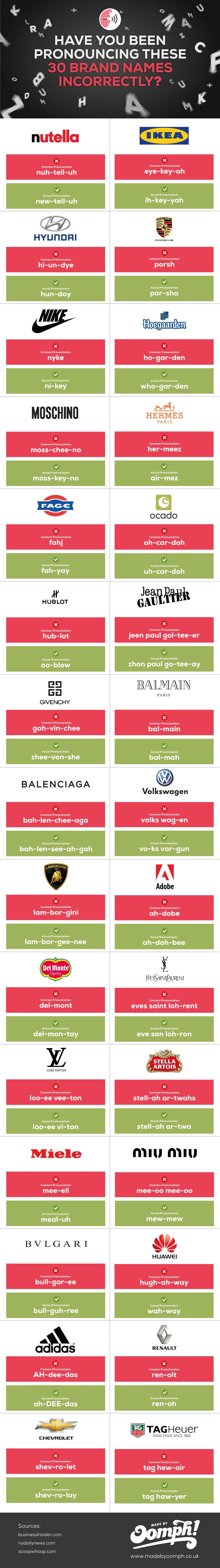 30 nombres de marcas que has estado pronunciando incorrectamente